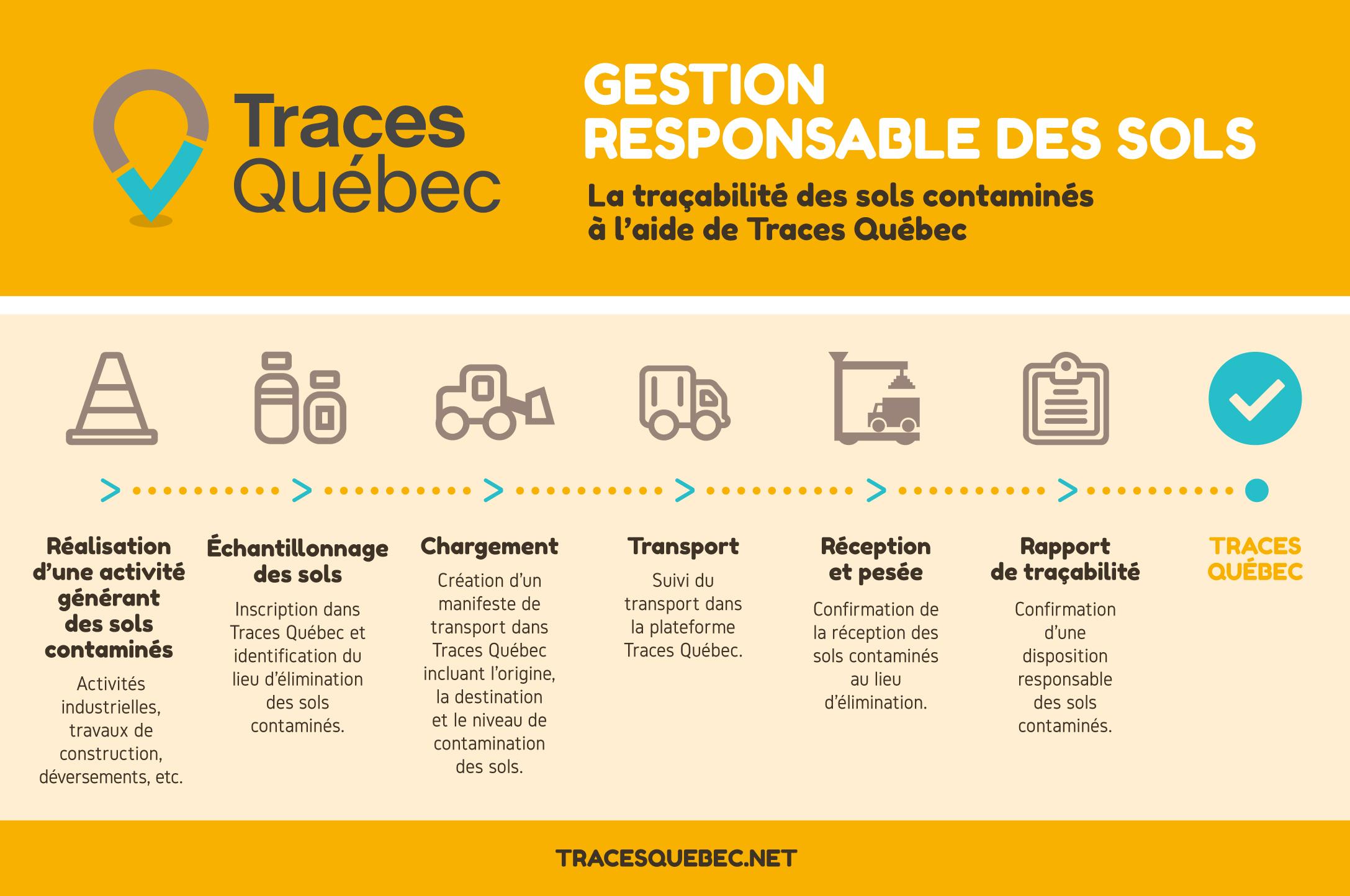 Traces Québec